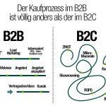 [Infografik] Lassen Sie uns über Customer Value Marketing sprechen… wieder mal