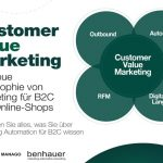 [Kostenloses E-Book] Customer Value Marketing – eine kurze Geschichte über den Aufbau des höchsten Kundenwertes im Laufe der Zeit