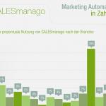 Marketing Automation in Zahlen [Infografik]